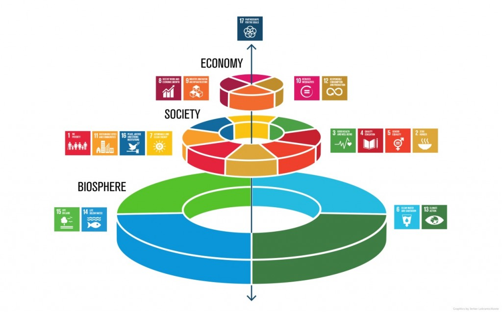 Figure 1: New way of viewing the SDGs presented by Johan Rockström and Pavan Sukhdev llustration by J. Lokrantz/Azote. URL Website Oct 2016