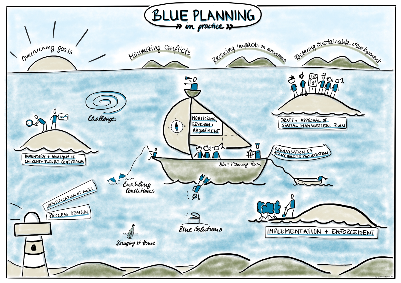 New Blue Solutions Training – Blue Planning in Practice