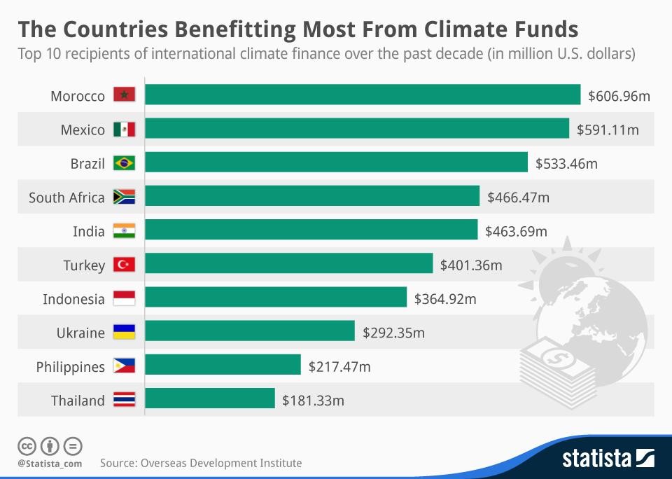 chartoftheday_3046_international_climate_finance_n